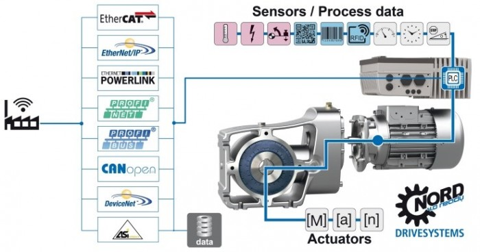 Intelligent drive systems autonomously control simple as well as complex applications and supply high-quality data to higher-level control systemsPhoto by Getriebebau NORD GmbH & Co. KG