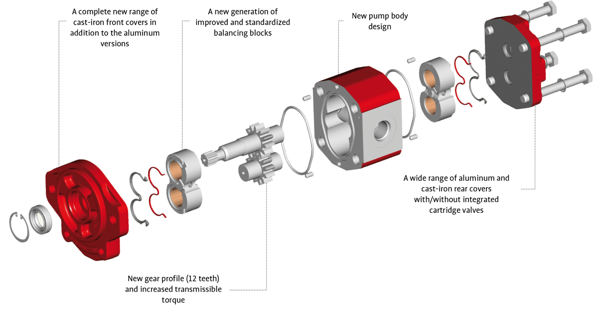Hydraulic Gear Pump Design : New external series of gear pumps and motors ap apm