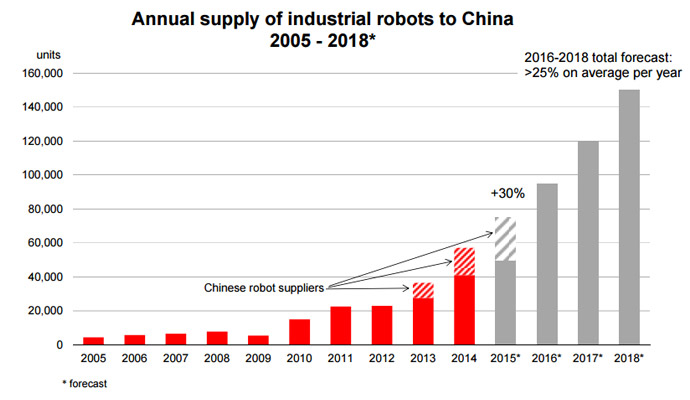 chinese robot market