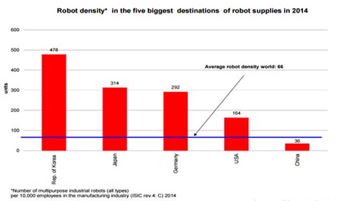 distribution of industrial robots