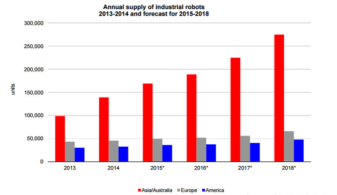 annual supply industrial robots