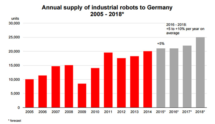 industrial-robots-germany