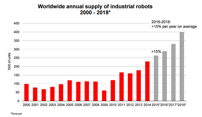 global market for industrial robots