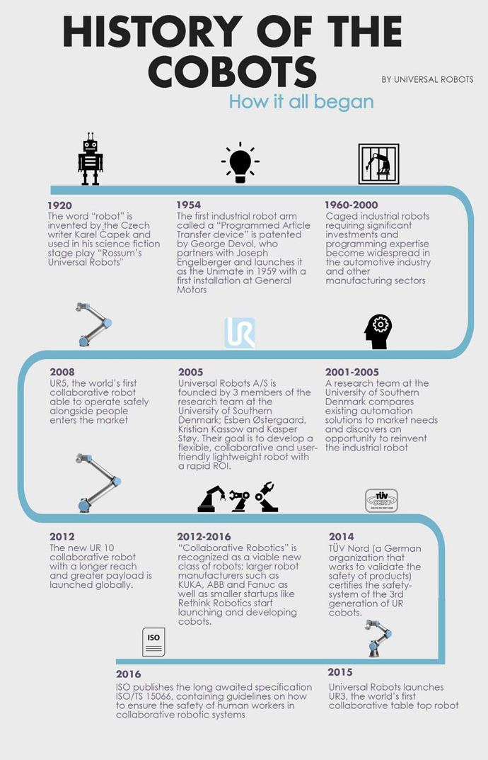 a brief history of robots Definition of a brief history of robotics since 1950 – our online dictionary has a brief history of robotics since 1950 information from science and its times: understanding the social significance of scientific discovery dictionary.