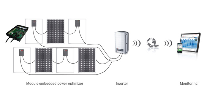Monitoring Systems And Inverters For Solar Applications