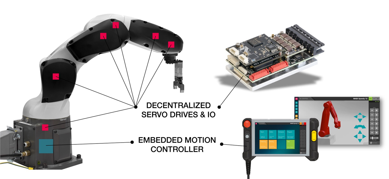 Embedded Robotics Platform by synapticon