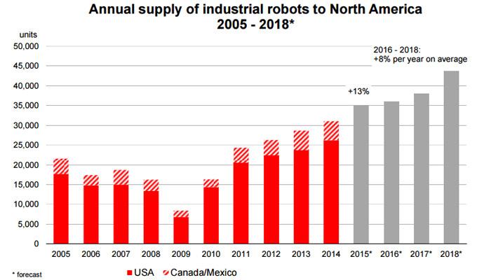 industrial-robots-usa